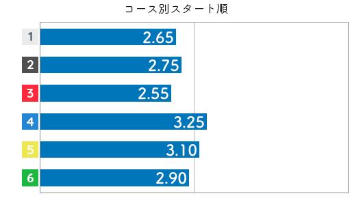 勝浦真帆 STデータ6