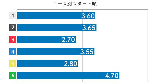 寺島美里 STデータ6