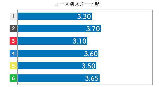 渡邉真奈美 STデータ6