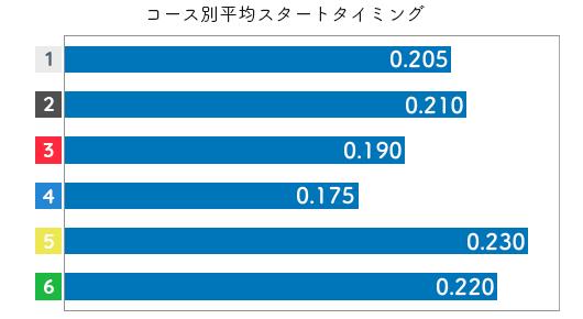 深見亜由美 STデータ5