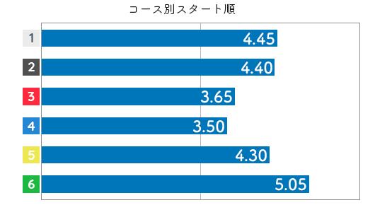 深見亜由美 STデータ6