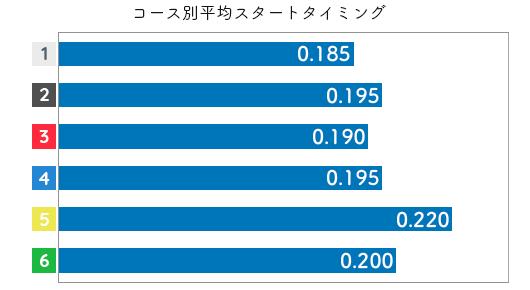 末武里奈子 STデータ1