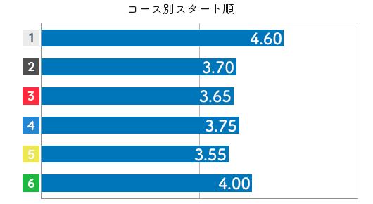 末武里奈子 STデータ2