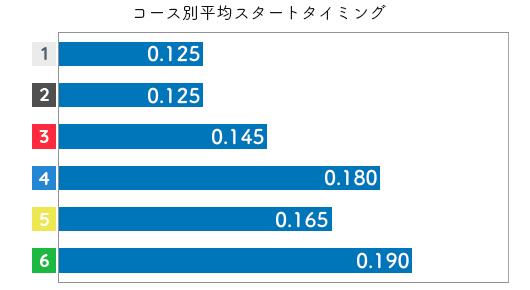 中北涼 STデータ1