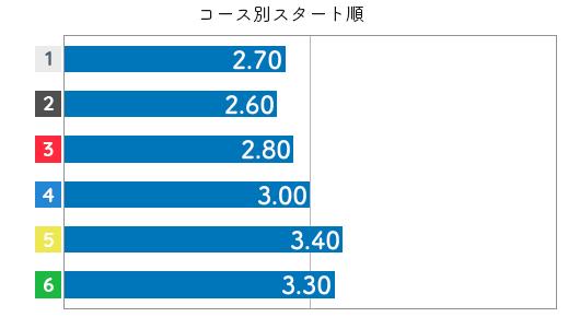 中北涼 STデータ6