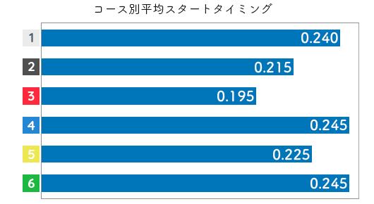梅内夕貴奈 STデータ1