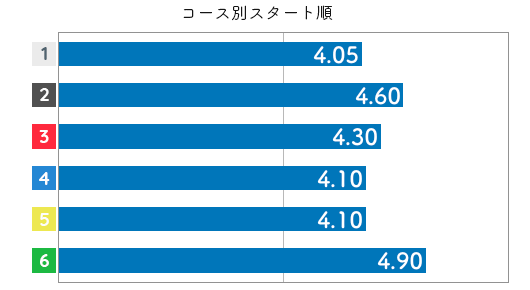 梅内夕貴奈 STデータ6