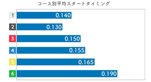 戸敷晃美 STデータ1