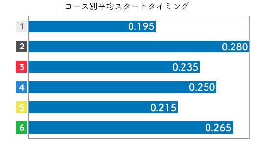 山本宝姫 STデータ1