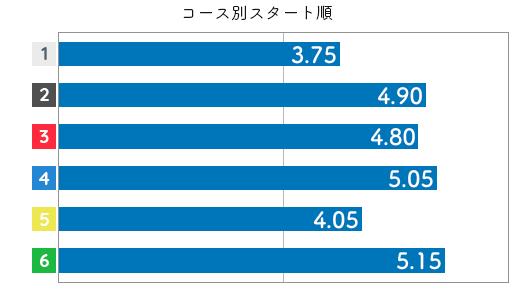 山本宝姫 STデータ2