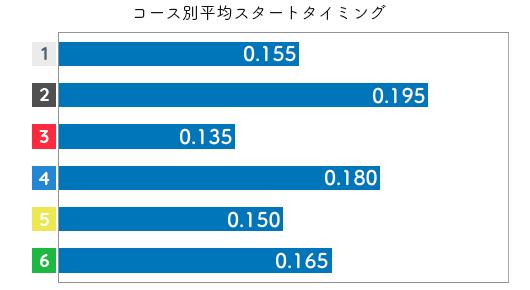 小芦るり華 STデータ1