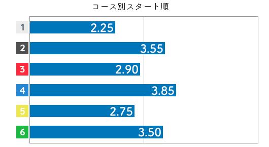 小芦るり華 STデータ2