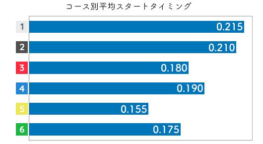孫崎百世 STデータ1