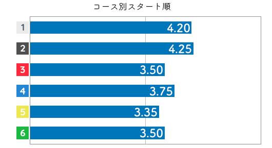 孫崎百世 STデータ2
