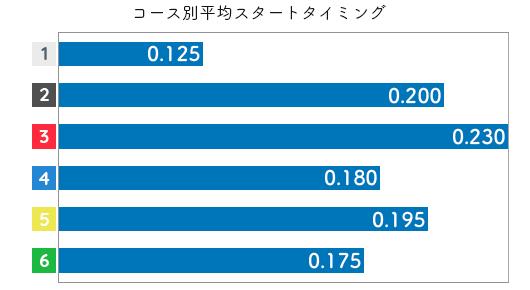 間庭菜摘 STデータ1