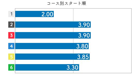 間庭菜摘 STデータ2