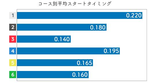 島倉都 STデータ1