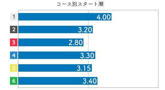 島倉都 STデータ2