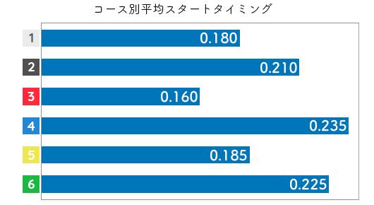 山本梨菜 STデータ1