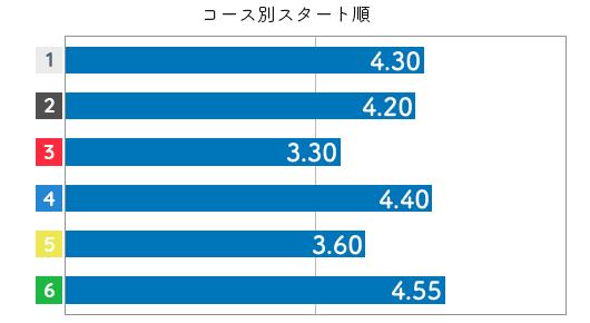 山本梨菜 STデータ2