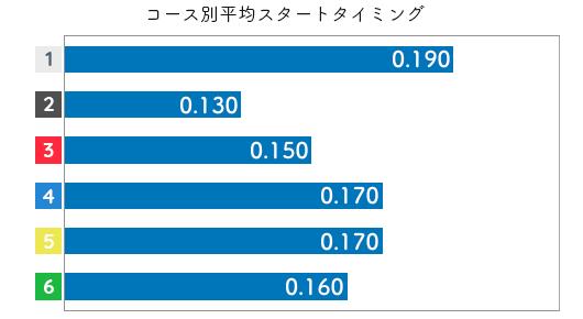 中村かなえ STデータ1