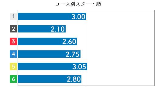 中村かなえ STデータ2
