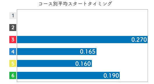 山下夏鈴 STデータ1