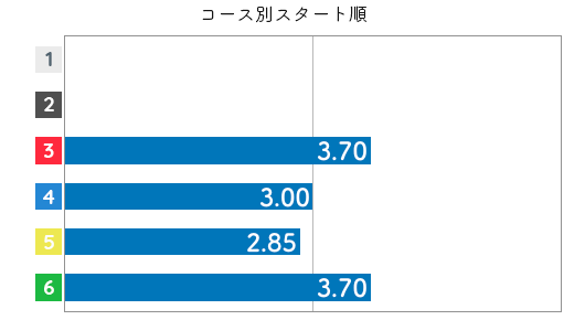山下夏鈴 STデータ2
