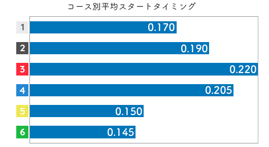 柴田百恵 STデータ1