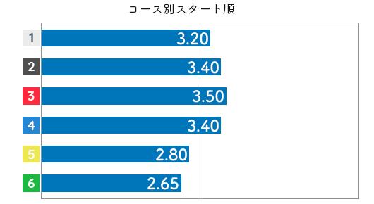 柴田百恵 STデータ2