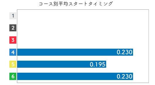 平川香織 STデータ1