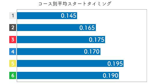 鎌倉 涼 STデータ1