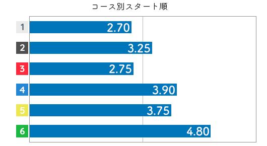 鎌倉 涼 STデータ2