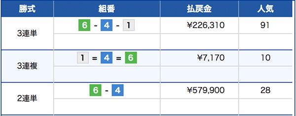 【競艇】オッズの歪みの例2