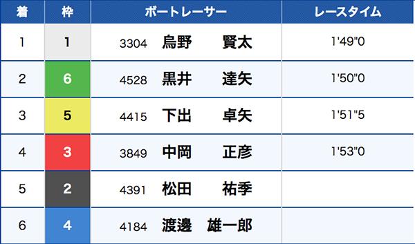 【競艇】オッズの歪みの例3