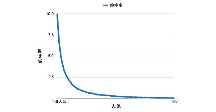 競艇の的中率と人気順の関係1