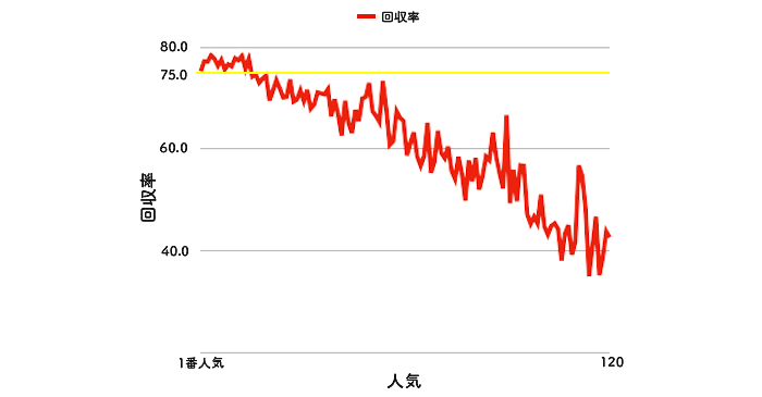 【競艇】人気順と回収率の関係