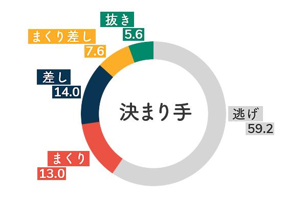 ボートレース尼崎競艇場-左横風データグラフ
