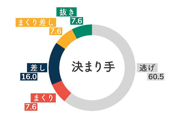 ボートレース尼崎競艇場-右横風データグラフ