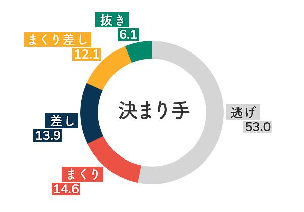 ボートレース尼崎競艇場-向かい風データグラフ