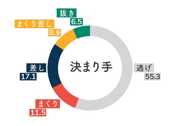 ボートレース尼崎競艇場-無風データグラフ