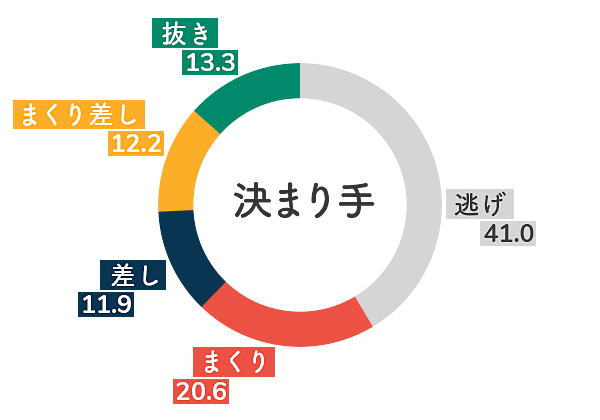 江戸川競艇場-向かい風データグラフ
