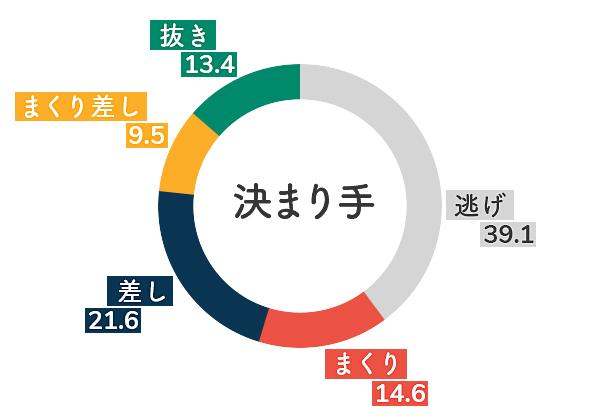 江戸川競艇場-追い風データグラフ