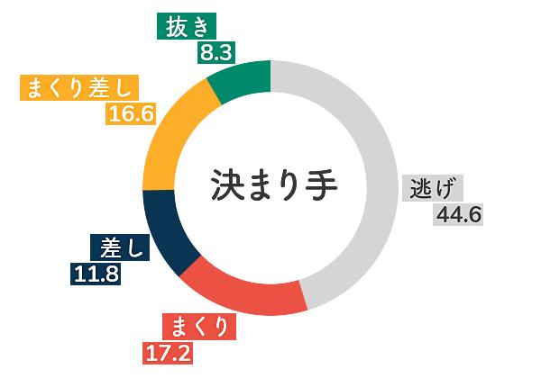 平和島競艇場-右横風データグラフ