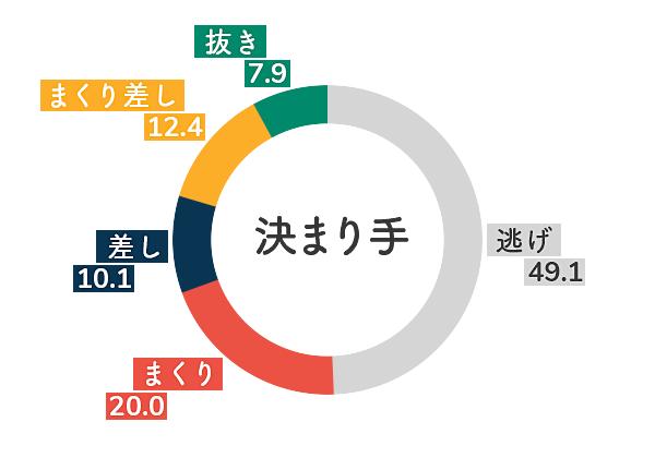 桐生競艇場-左横風データグラフ