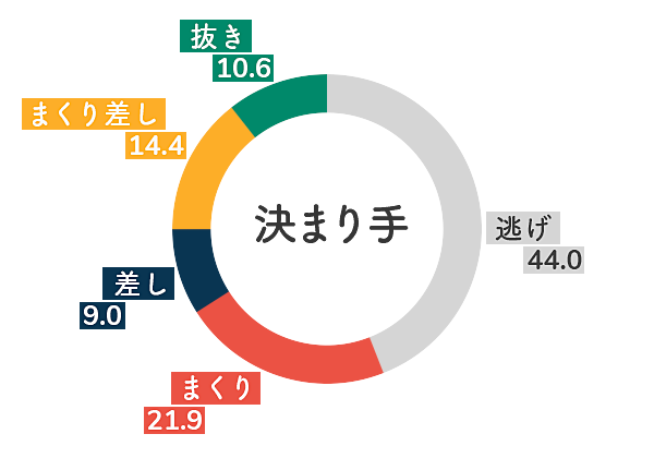 桐生競艇場-向かい風データグラフ