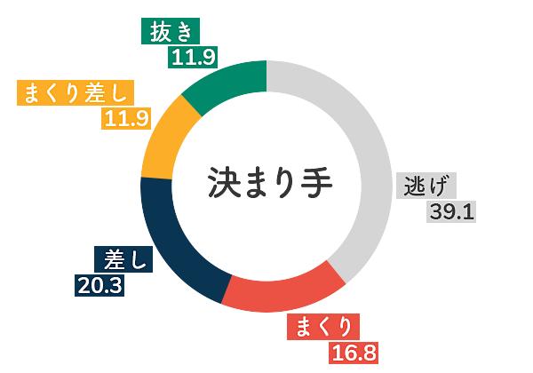 桐生競艇場-追い風データグラフ