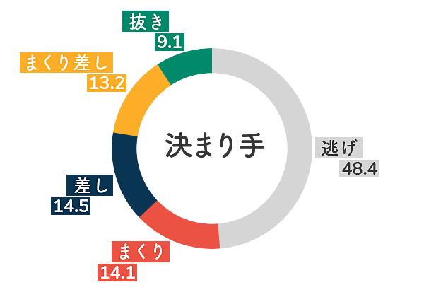 桐生競艇場-無風データグラフ