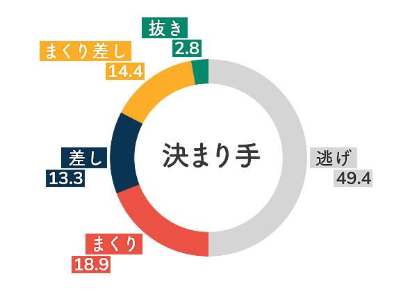 ボートレース丸亀競艇場-左横風データグラフ