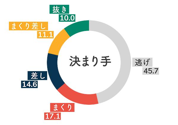 ボートレース宮島競艇場-追い風データグラフ